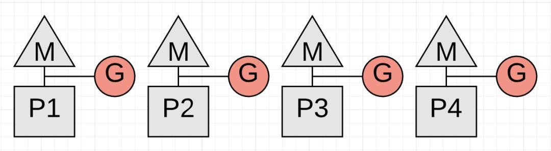 关于Golang GC的一些误解--真的比Java算法更领先吗?  Golang 第6张