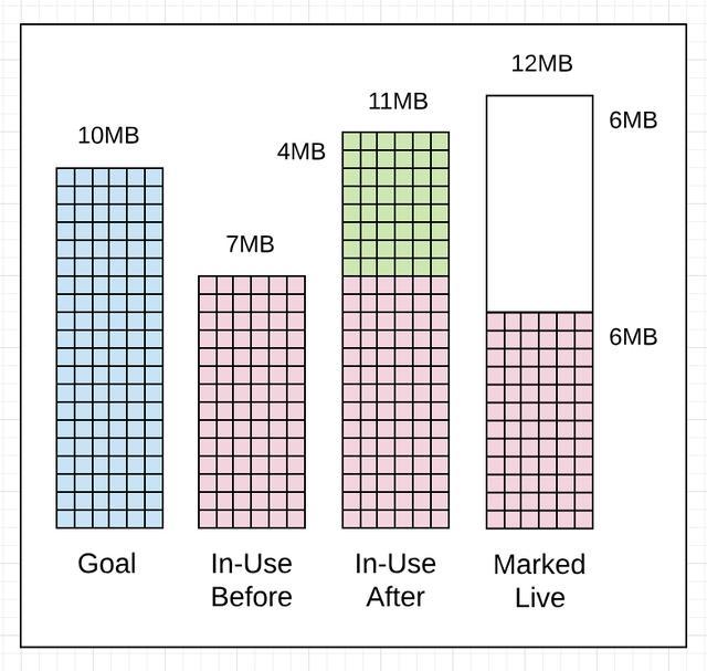 关于Golang GC的一些误解--真的比Java算法更领先吗?  Golang 第12张