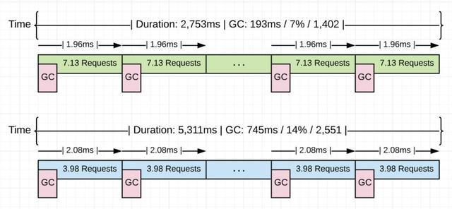 关于Golang GC的一些误解--真的比Java算法更领先吗?  Golang 第15张