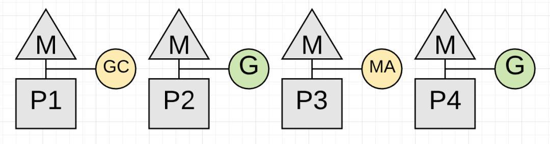 关于Golang GC的一些误解--真的比Java算法更领先吗?  Golang 第16张