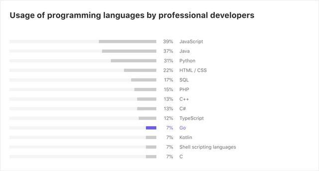 Go 语言现状  Go语言 第10张
