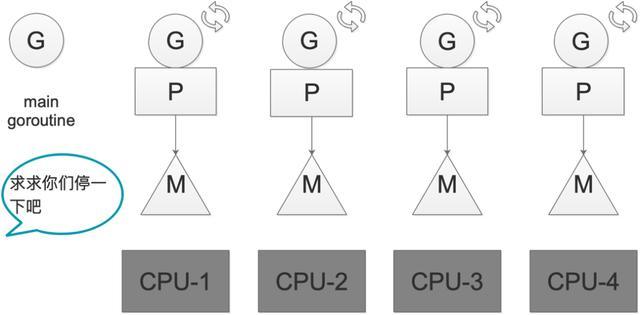 深度解密 Go 语言之基于信号的抢占式调度  Go语言 第4张