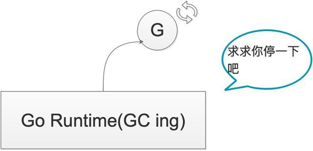 深度解密 Go 语言之基于信号的抢占式调度  Go语言 第5张