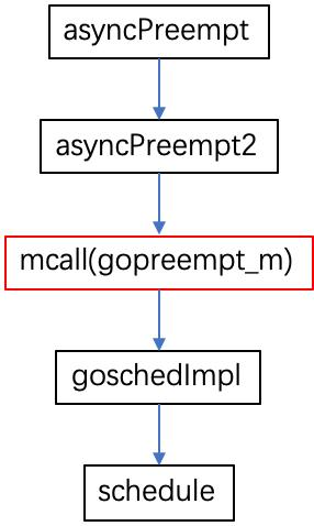 深度解密 Go 语言之基于信号的抢占式调度  Go语言 第14张