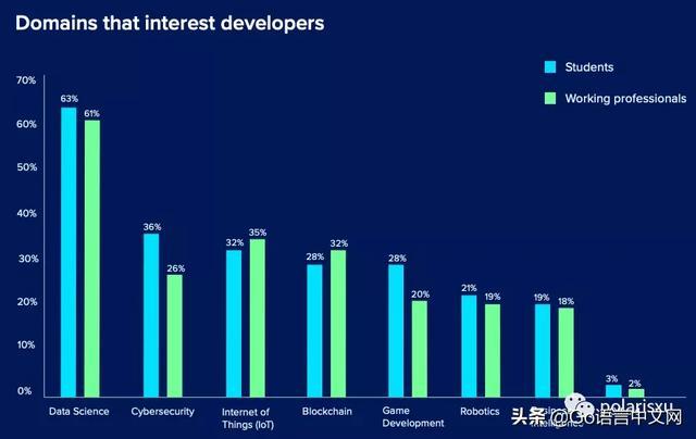 这个调查显示 Go 竟然是 2020 年最受欢迎的编程语言  Go语言 第1张