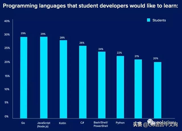 这个调查显示 Go 竟然是 2020 年最受欢迎的编程语言  Go语言 第2张