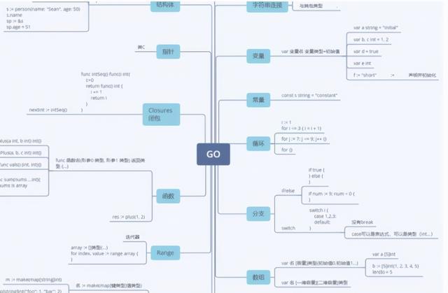 245页Go语言编程文档,从入门到进阶(PDF可下载)  Go语言 第2张