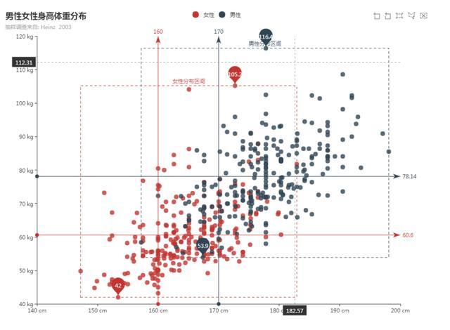 数据可视化有哪些分类和图形?  数据可视化 第1张