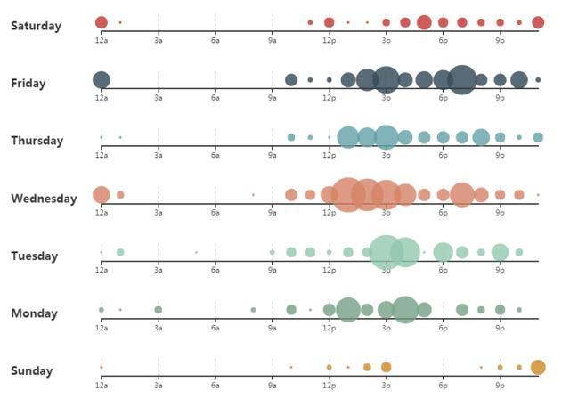 数据可视化有哪些分类和图形?  数据可视化 第3张
