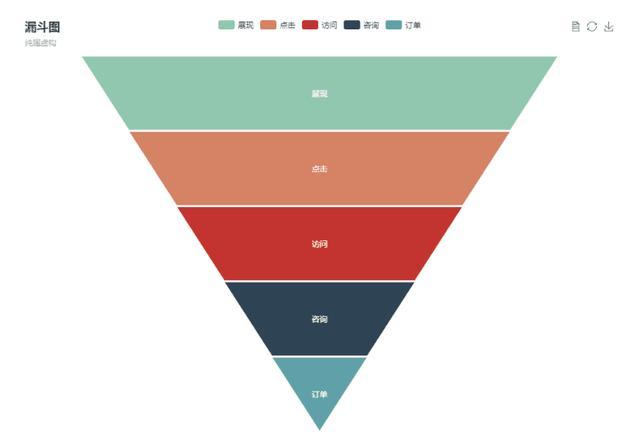 数据可视化有哪些分类和图形?  数据可视化 第9张