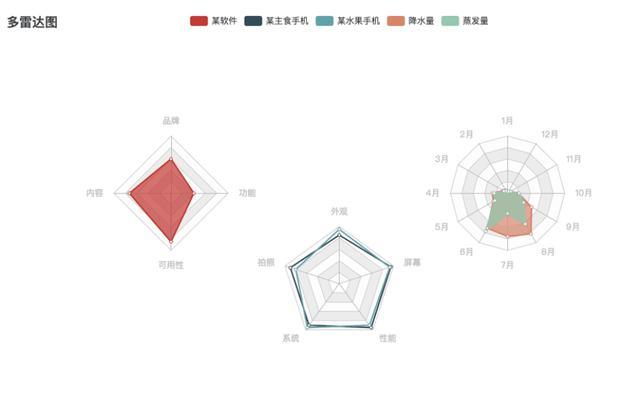 数据可视化有哪些分类和图形?  数据可视化 第10张