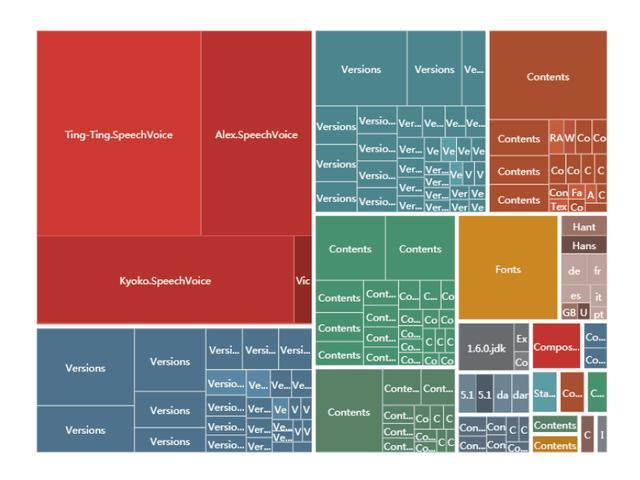 数据可视化有哪些分类和图形?  数据可视化 第11张
