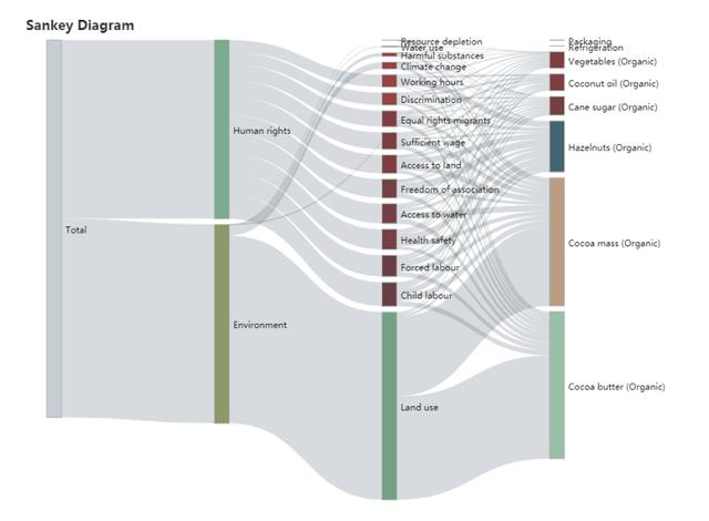 数据可视化有哪些分类和图形?  数据可视化 第12张
