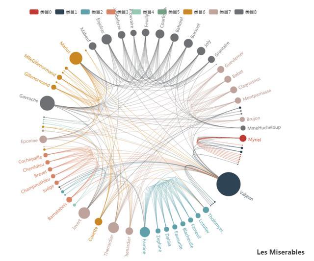 数据可视化有哪些分类和图形?  数据可视化 第14张