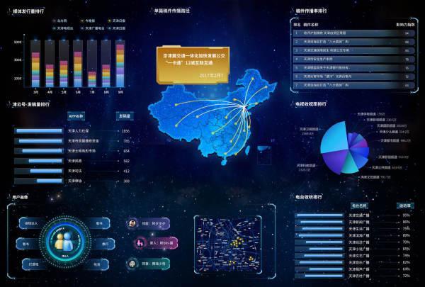 数据可视化,大屏展示,哪家公司做的不错?  数据可视化 第1张