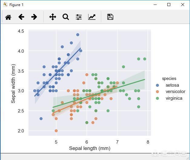 Python有哪些数据可视化方法?  数据可视化 第3张