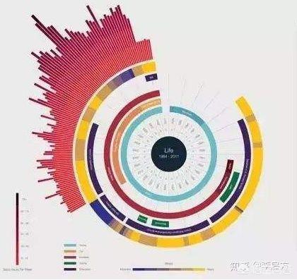 如何将枯燥的大数据呈现为可视化的图和动画?  数据可视化 第1张