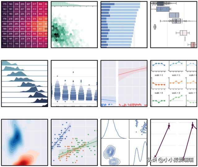 python做可视化数据分析,究竟怎么样?  数据可视化 第2张