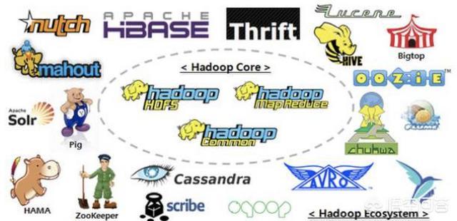 为什么说Hadoop是一个生态系统?  Hadoop 第2张