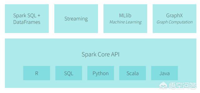 大数据Spark技术是否可以替代Hadoop?  Hadoop 第2张