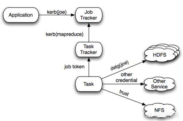 大数据与Hadoop之间是什么关系?  Hadoop 第1张