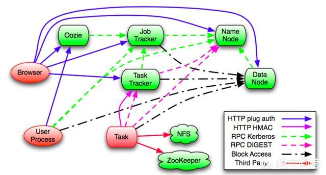 大数据与Hadoop之间是什么关系?  Hadoop 第2张