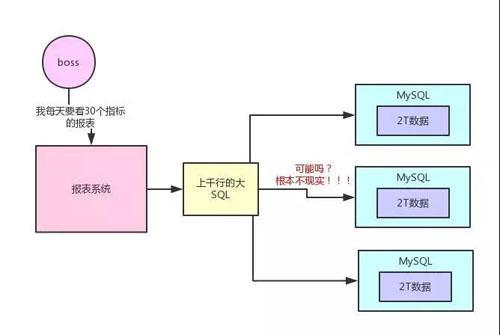 用大白话告诉你小白都能看懂的Hadoop架构原理  Hadoop 第2张