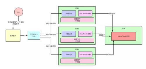 用大白话告诉你小白都能看懂的Hadoop架构原理  Hadoop 第3张