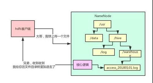 用大白话告诉你小白都能看懂的Hadoop架构原理  Hadoop 第4张