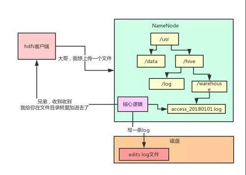 用大白话告诉你小白都能看懂的Hadoop架构原理  Hadoop 第5张