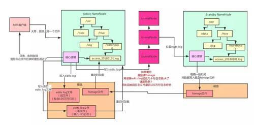 用大白话告诉你小白都能看懂的Hadoop架构原理  Hadoop 第6张