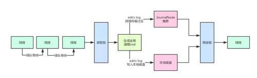 用大白话告诉你小白都能看懂的Hadoop架构原理  Hadoop 第8张