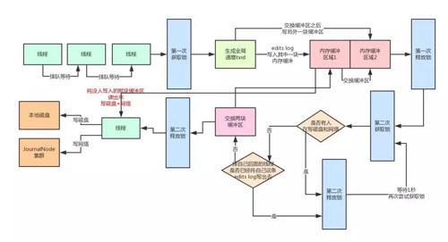 用大白话告诉你小白都能看懂的Hadoop架构原理  Hadoop 第9张