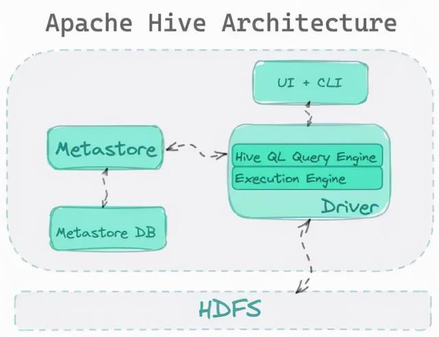 Hadoop 生态里,为什么 Hive 活下来了?  第1张