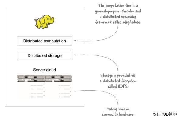深度好文:Hadoop生态系统入门必备!  Hadoop 第1张