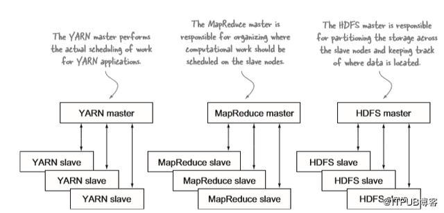 深度好文:Hadoop生态系统入门必备!  Hadoop 第2张