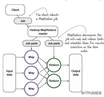 深度好文:Hadoop生态系统入门必备!  Hadoop 第5张