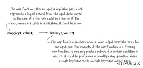 深度好文:Hadoop生态系统入门必备!  Hadoop 第6张