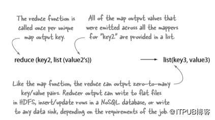 深度好文:Hadoop生态系统入门必备!  Hadoop 第8张