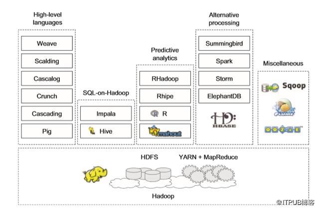深度好文:Hadoop生态系统入门必备!  Hadoop 第9张