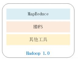 「大数据入门」2.Hadoop生态系统  Hadoop 第1张