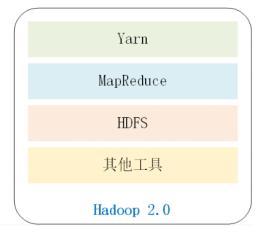 「大数据入门」2.Hadoop生态系统  Hadoop 第2张