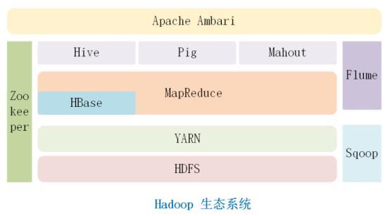 「大数据入门」2.Hadoop生态系统  Hadoop 第3张