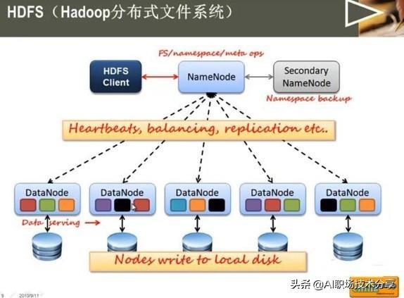 Hadoop  第1张
