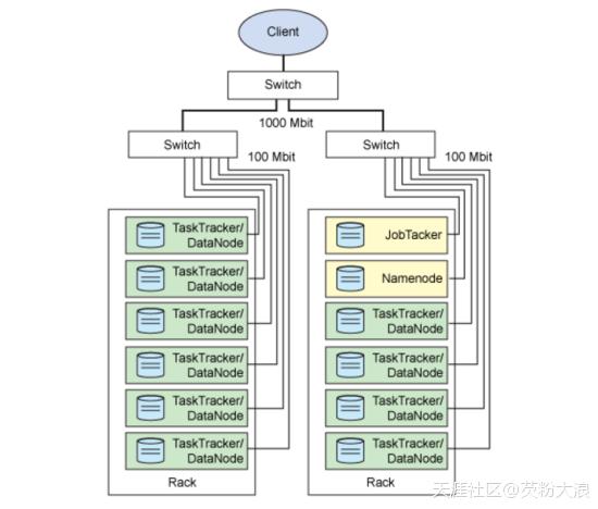 简述Hadoop技术架构  Hadoop 第2张