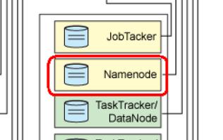 简述Hadoop技术架构  Hadoop 第3张