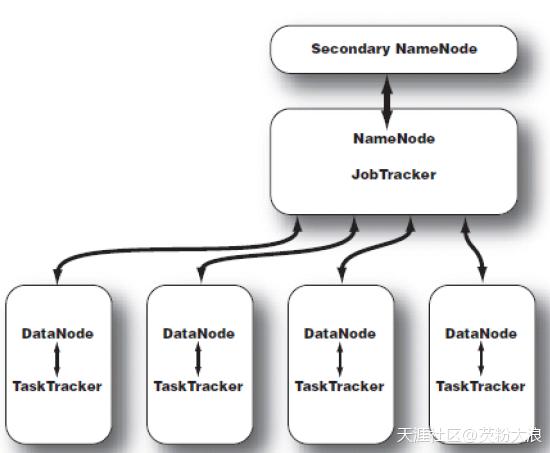 简述Hadoop技术架构  Hadoop 第4张