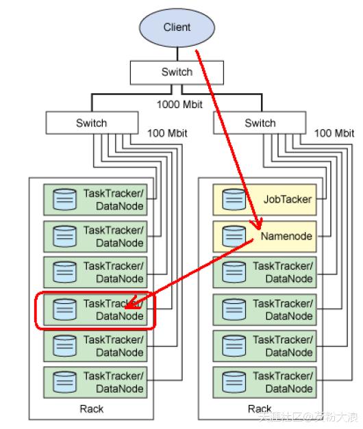 简述Hadoop技术架构  Hadoop 第5张