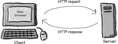 Android网络编程-HTTP/HTTPS  Android编程 第1张