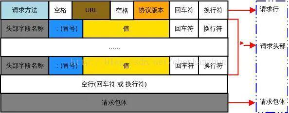 Android网络编程-HTTP/HTTPS  Android编程 第2张